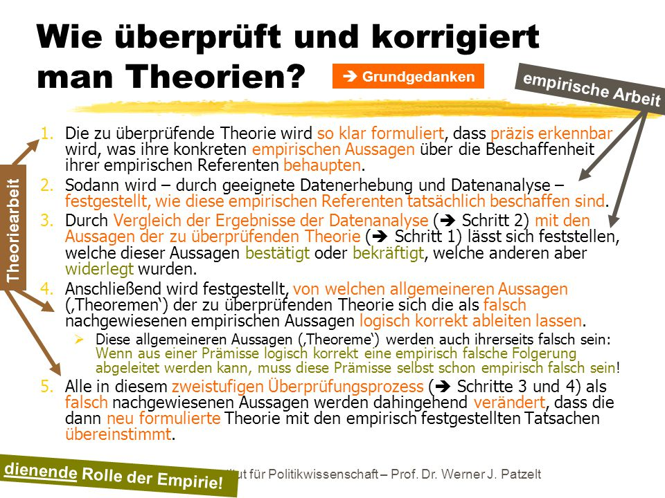 Wie überprüft und korrigiert man Theorien