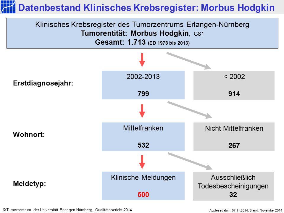 Datenbestand Klinisches Krebsregister: Morbus Hodgkin