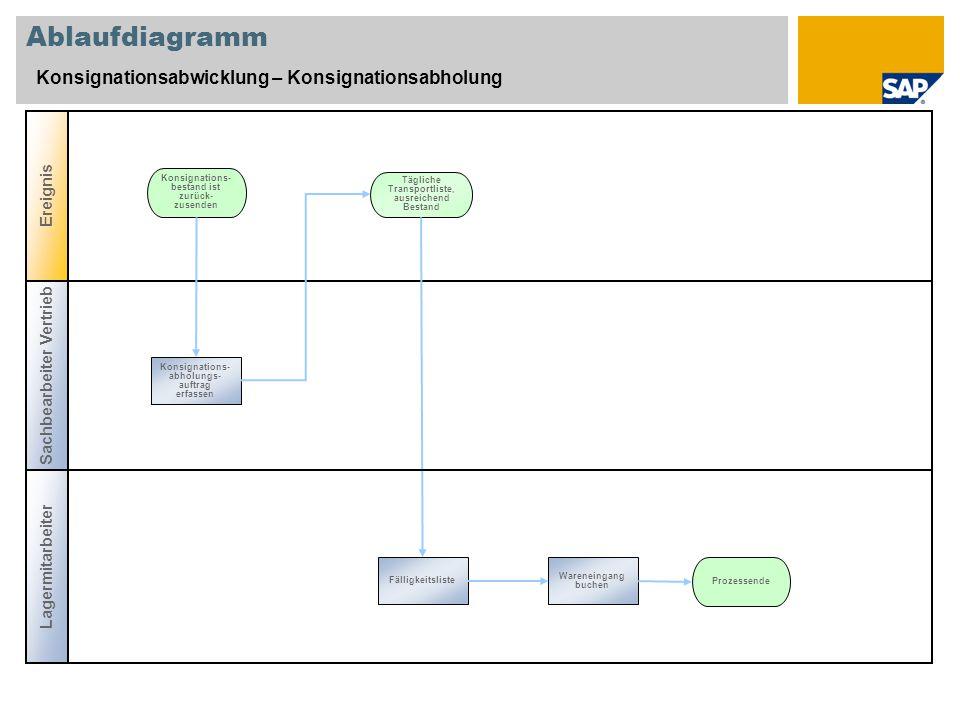 Ablaufdiagramm Konsignationsabwicklung – Konsignationsabholung