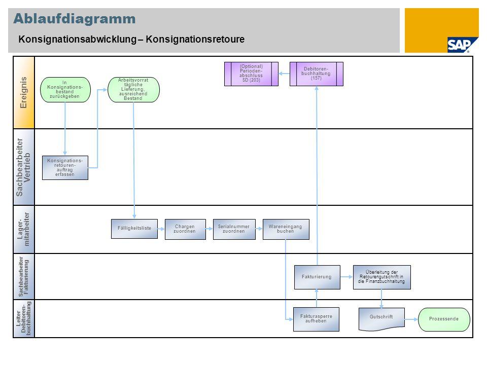 Ablaufdiagramm Konsignationsabwicklung – Konsignationsretoure Ereignis