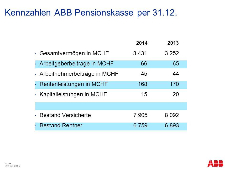 Kennzahlen ABB Pensionskasse per 31.12.