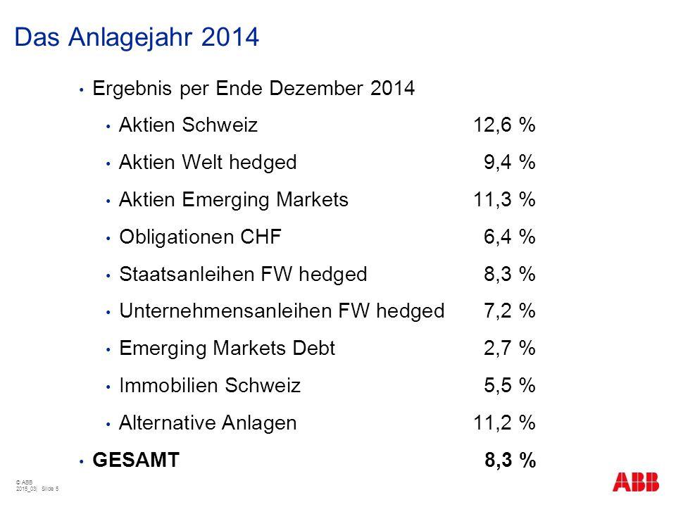 Das Anlagejahr 2014 Ergebnis per Ende Dezember 2014