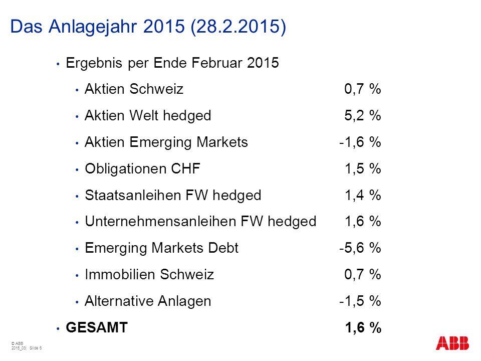 Das Anlagejahr 2015 (28.2.2015) Ergebnis per Ende Februar 2015