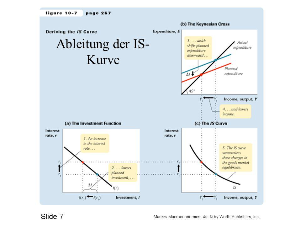 Ableitung der IS-Kurve