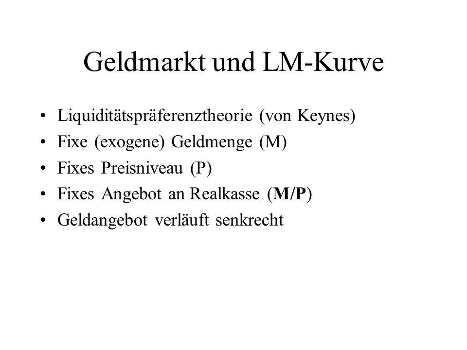 Geldmarkt und LM-Kurve