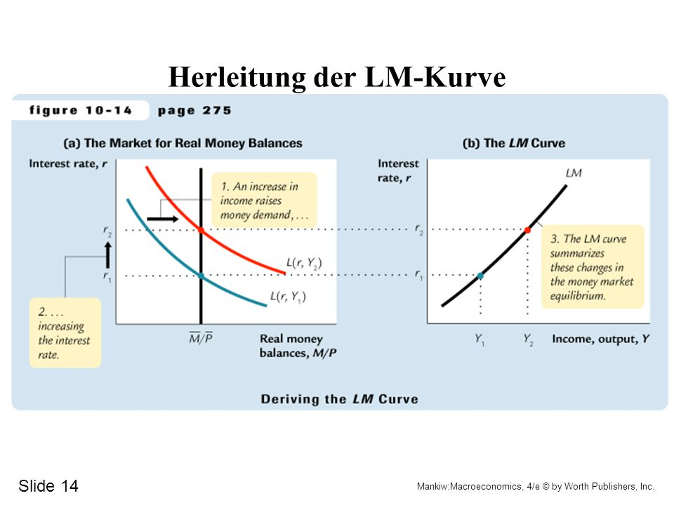 Herleitung der LM-Kurve