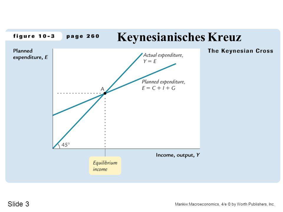 Keynesianisches Kreuz