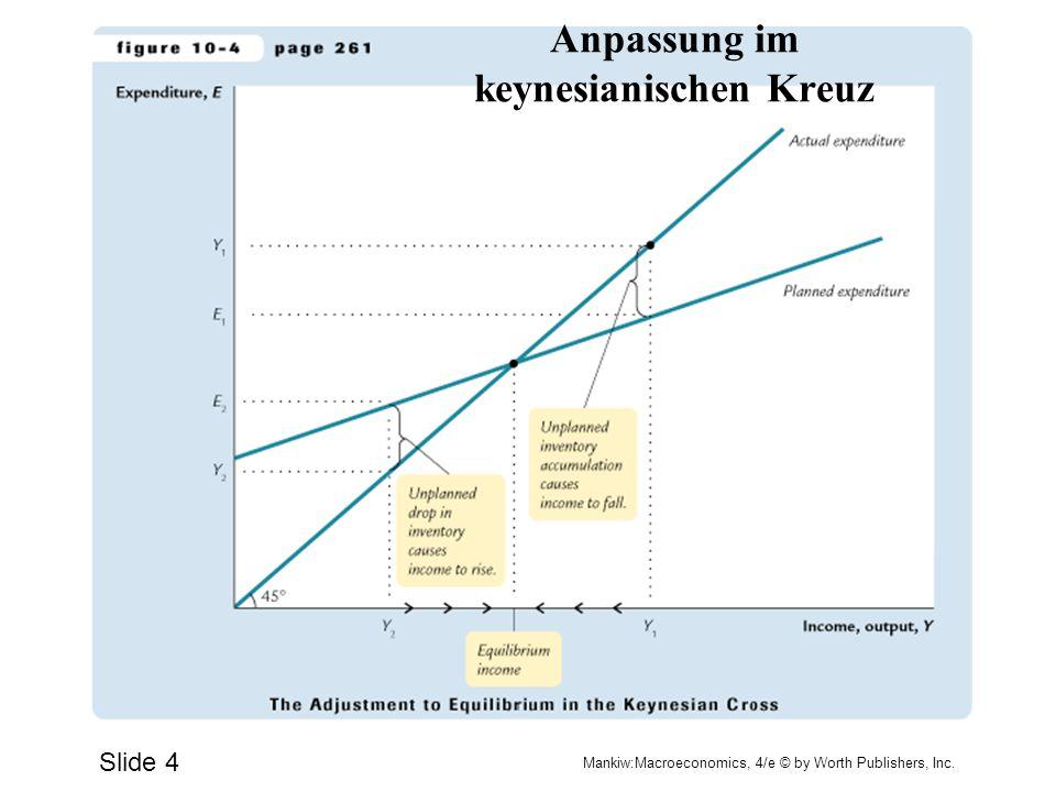 Anpassung im keynesianischen Kreuz