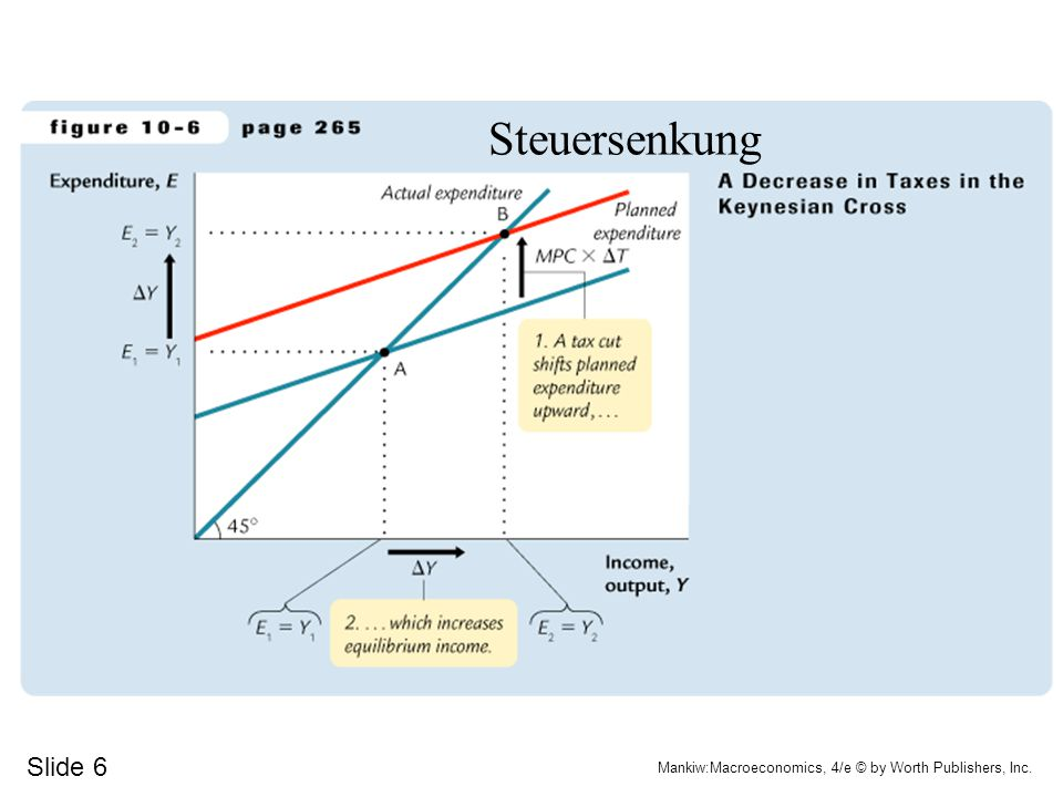 Steuersenkung Slide 6 Mankiw:Macroeconomics, 4/e © by Worth Publishers, Inc.