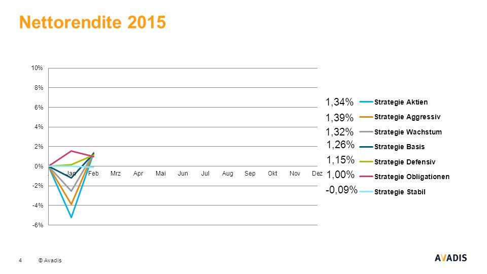 Nettorendite 2015