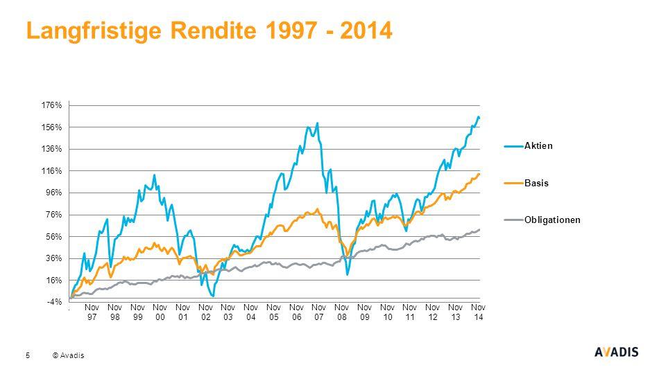Langfristige Rendite 1997 - 2014