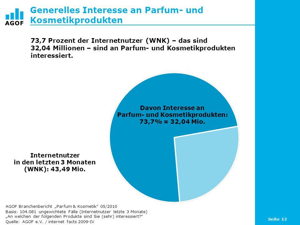 Generelles Interesse an Parfum- und Kosmetikprodukten