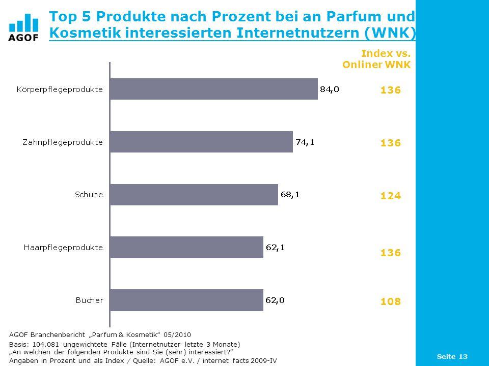 Top 5 Produkte nach Prozent bei an Parfum und Kosmetik interessierten Internetnutzern (WNK)