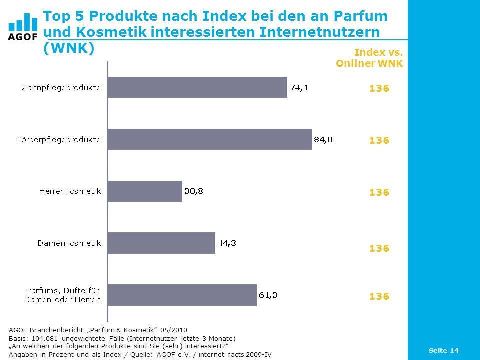 Top 5 Produkte nach Index bei den an Parfum und Kosmetik interessierten Internetnutzern (WNK)