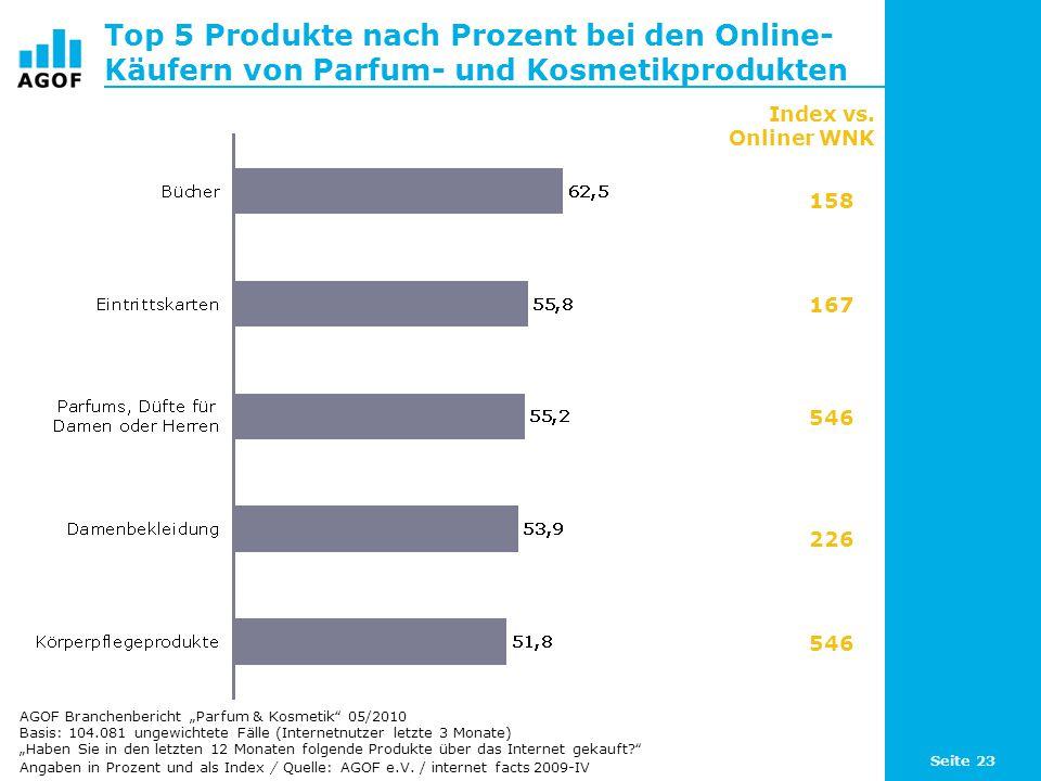 Top 5 Produkte nach Prozent bei den Online-Käufern von Parfum- und Kosmetikprodukten