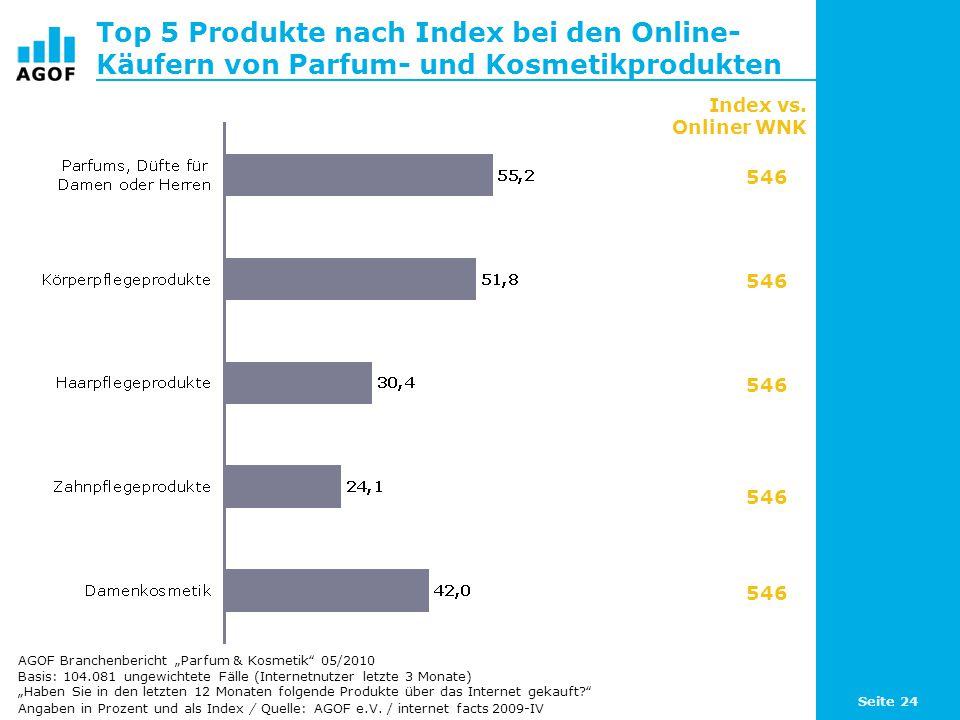 Top 5 Produkte nach Index bei den Online-Käufern von Parfum- und Kosmetikprodukten