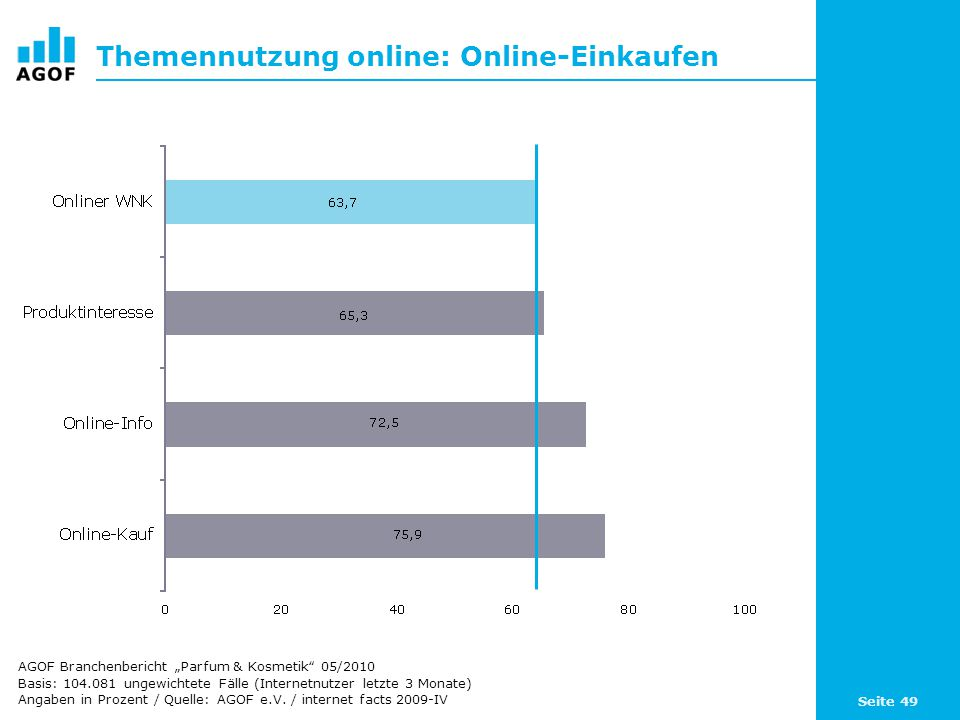 Themennutzung online: Online-Einkaufen