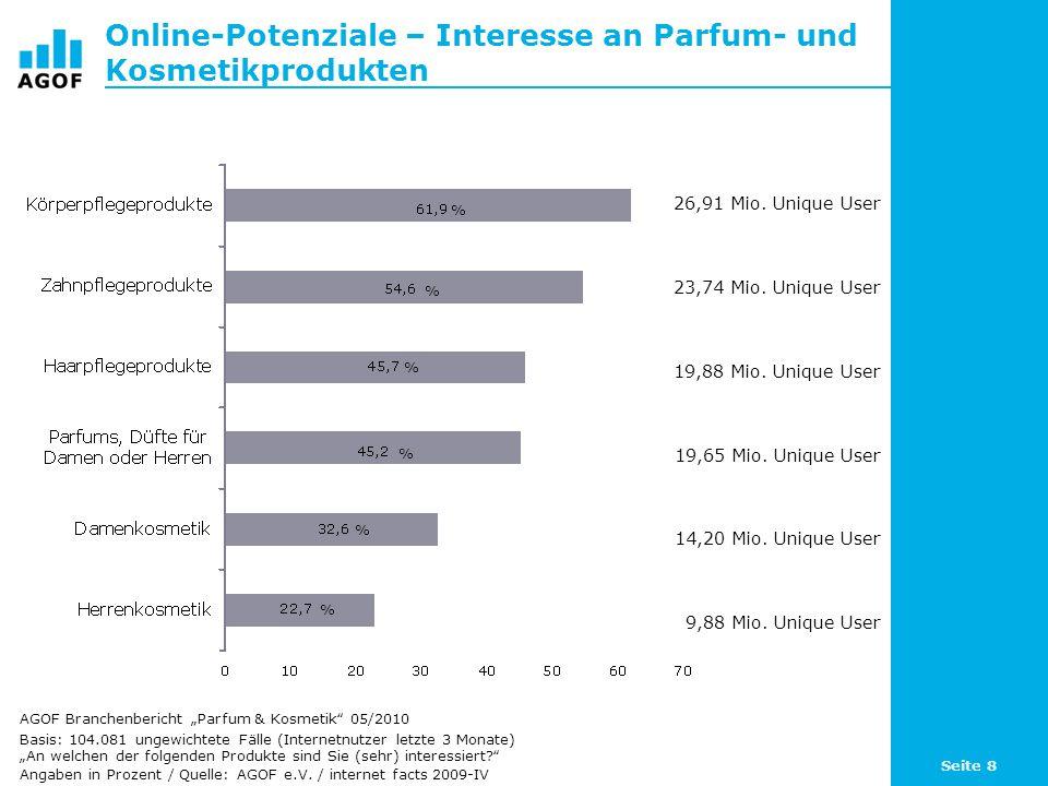 Online-Potenziale – Interesse an Parfum- und Kosmetikprodukten