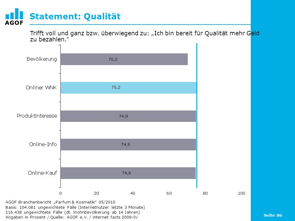 """Statement: Qualität Trifft voll und ganz bzw. überwiegend zu: """"Ich bin bereit für Qualität mehr Geld zu bezahlen."""
