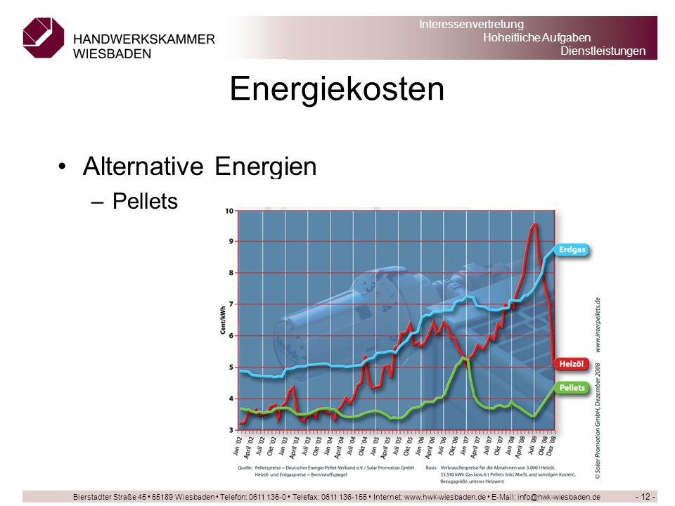 Energiekosten Alternative Energien Pellets