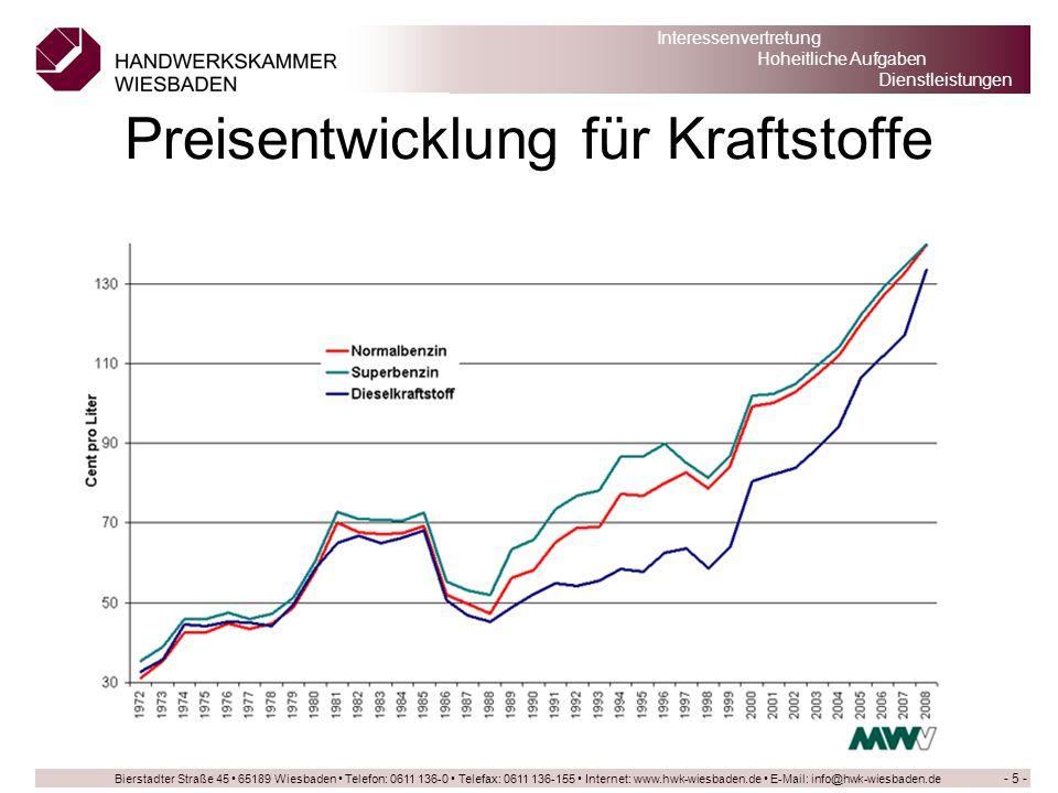 Preisentwicklung für Kraftstoffe