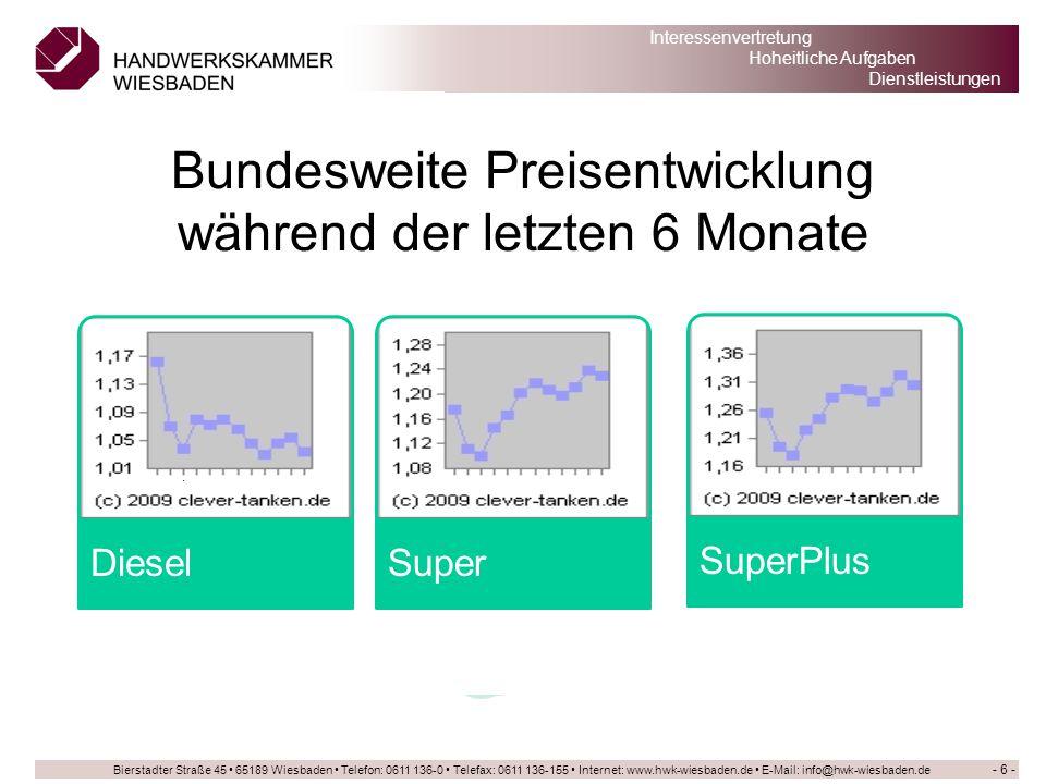Bundesweite Preisentwicklung während der letzten 6 Monate