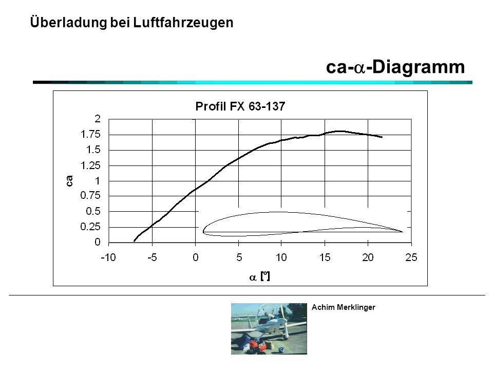ca-a-Diagramm