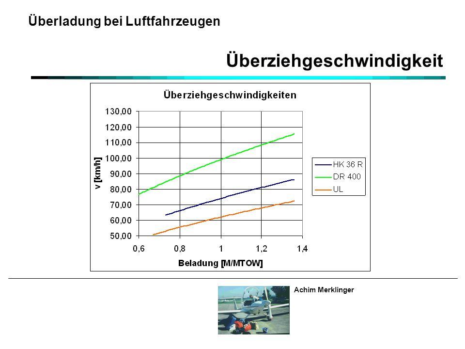 Überziehgeschwindigkeit