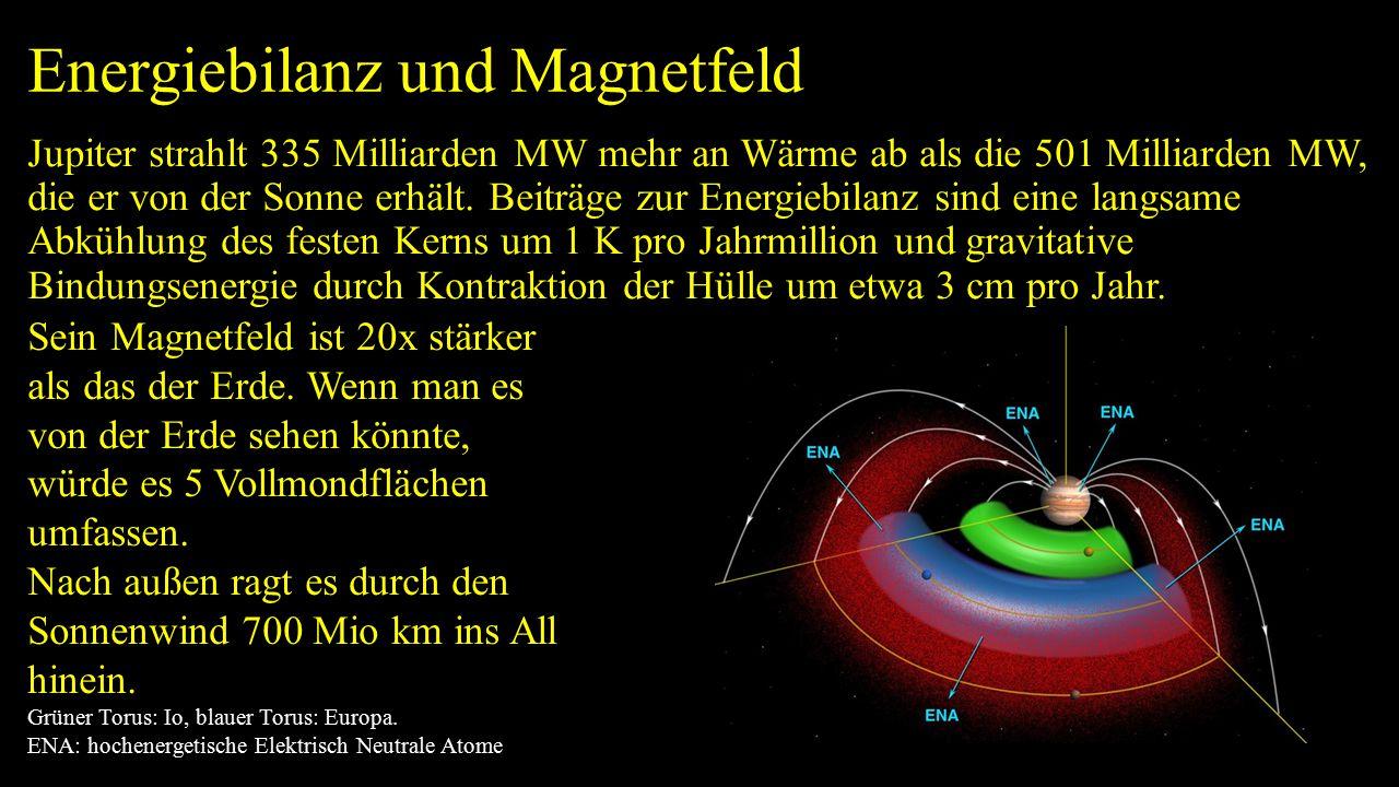 Energiebilanz und Magnetfeld