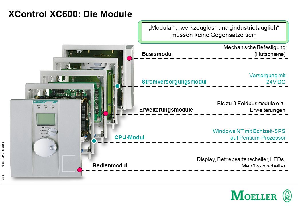 XControl XC600: Die Module