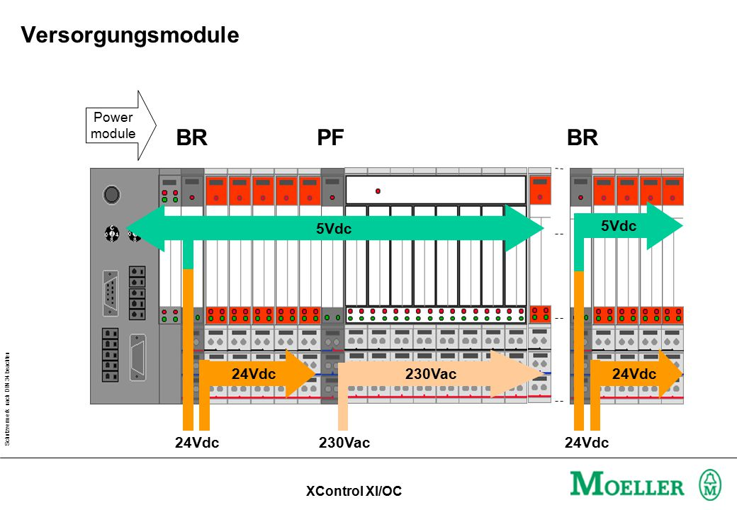 Versorgungsmodule BR PF BR 5Vdc 5Vdc 24Vdc 230Vac 24Vdc 24Vdc 230Vac