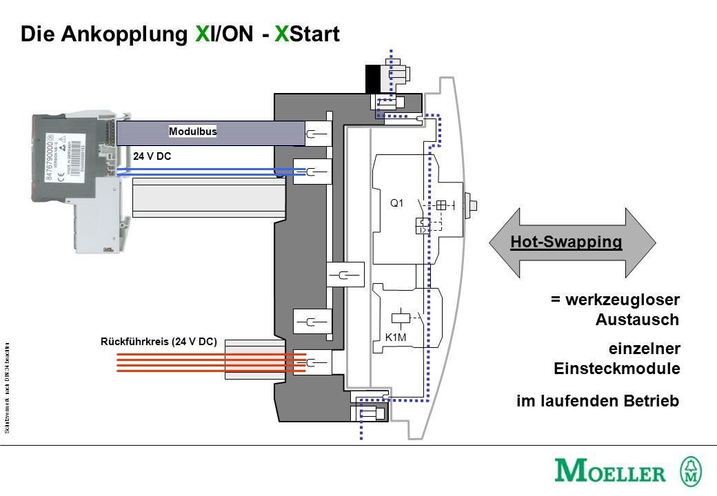 Die Ankopplung XI/ON - XStart