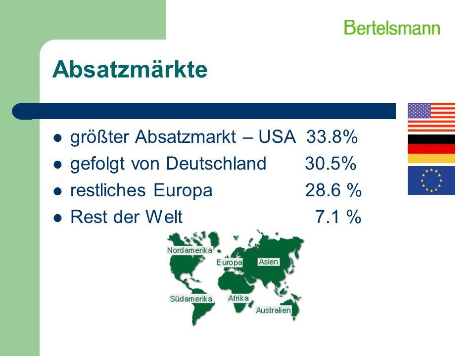 Absatzmärkte größter Absatzmarkt – USA 33.8%
