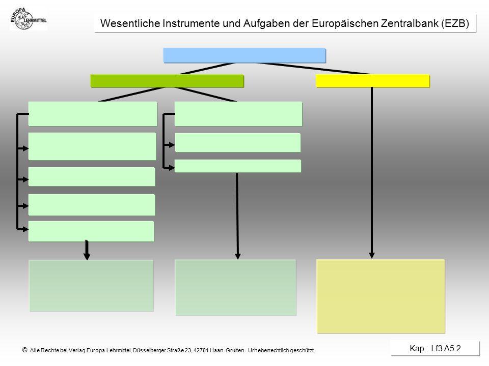 Wesentliche Instrumente und Aufgaben der Europäischen Zentralbank (EZB)