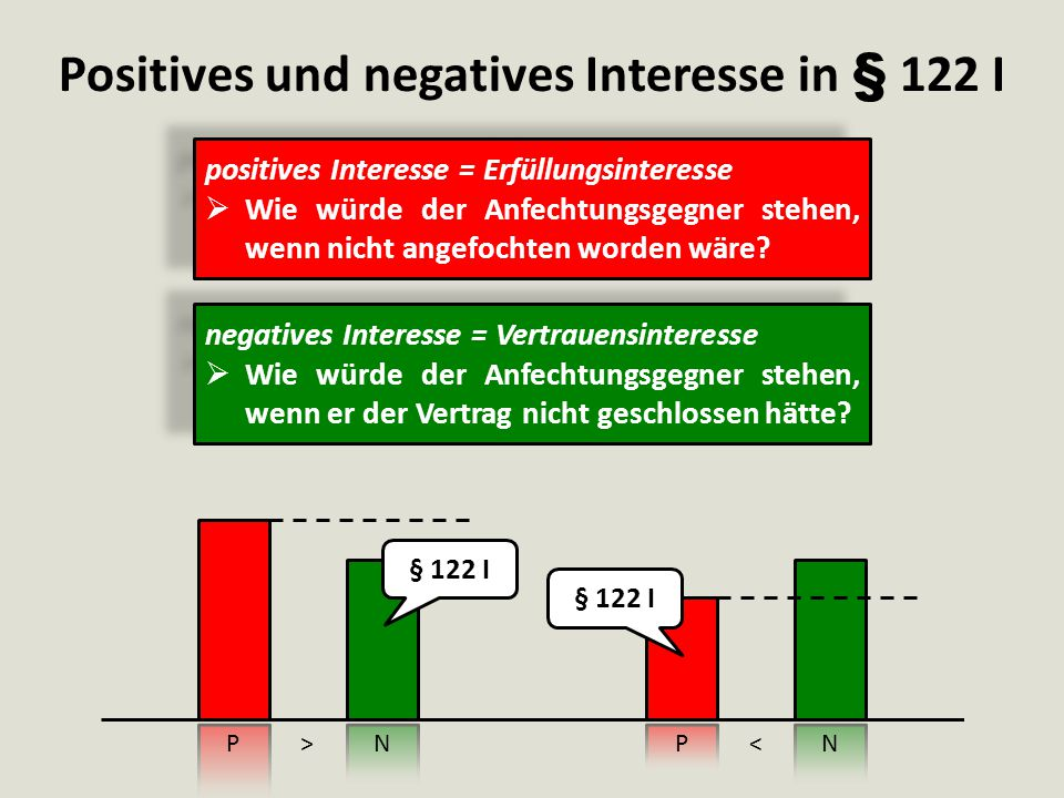 Positives und negatives Interesse in § 122 I