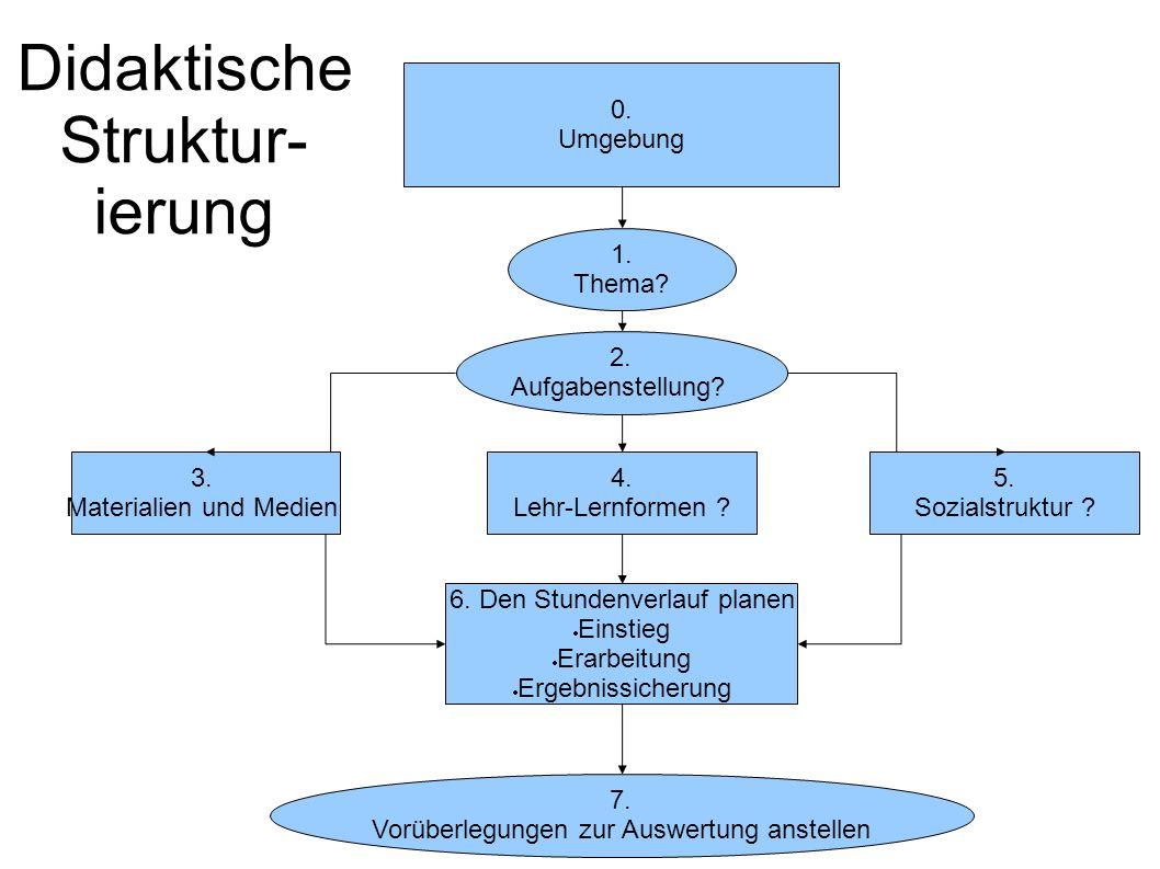 Didaktische Struktur-ierung