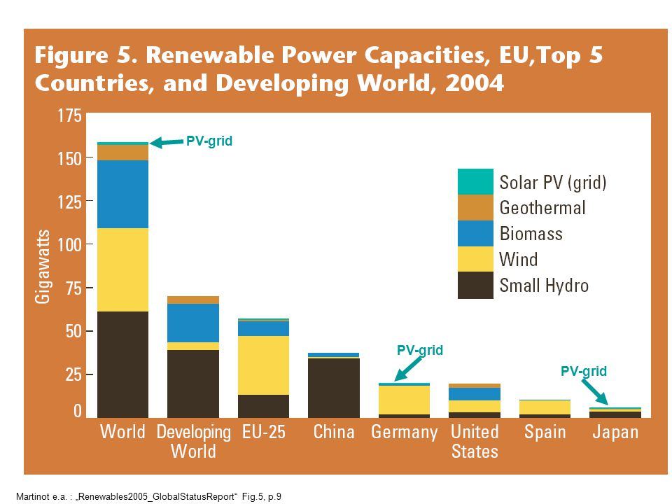 "PV-grid PV-grid Martinot e.a. : ""Renewables2005_GlobalStatusReport Fig.5, p.9"