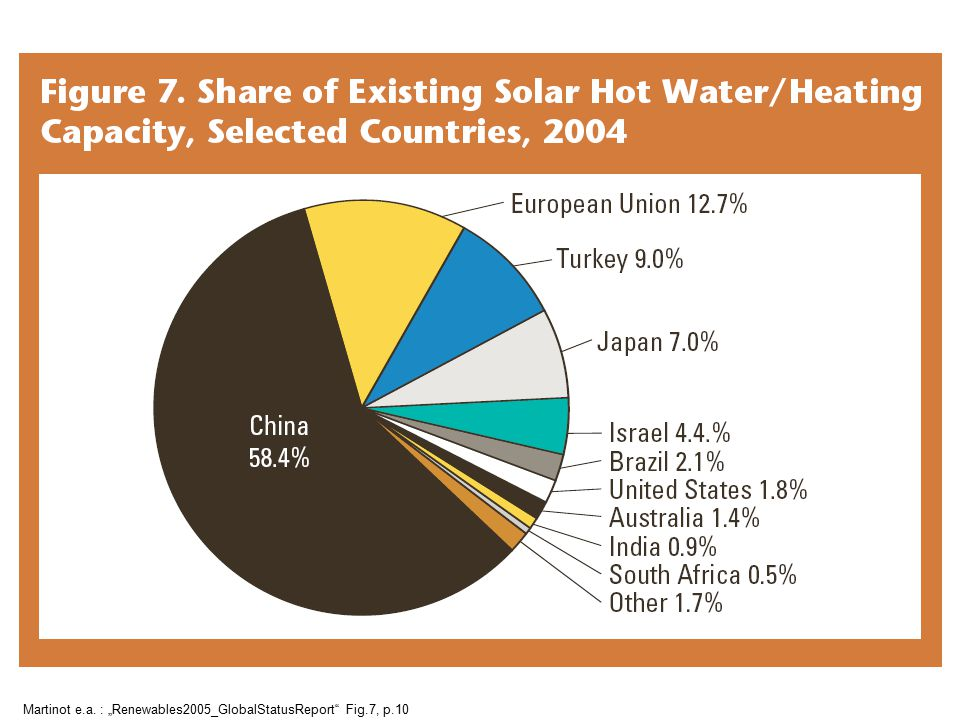 "Martinot e.a. : ""Renewables2005_GlobalStatusReport Fig.7, p.10"
