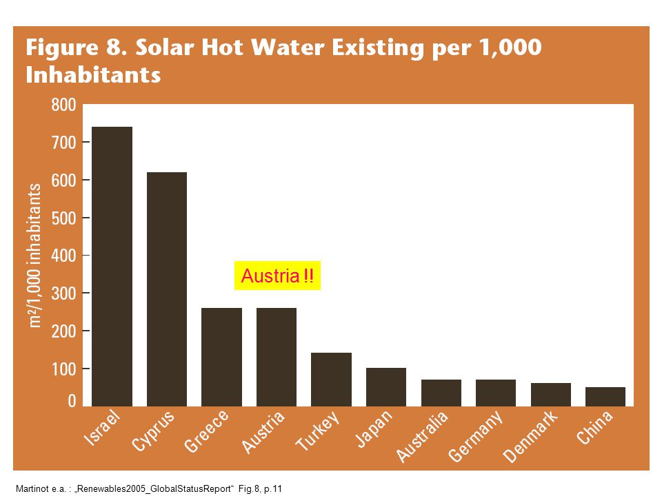 "Austria !! Martinot e.a. : ""Renewables2005_GlobalStatusReport Fig.8, p.11"