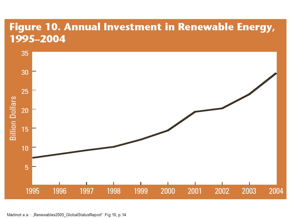"Martinot e.a. : ""Renewables2005_GlobalStatusReport Fig.10, p.14"