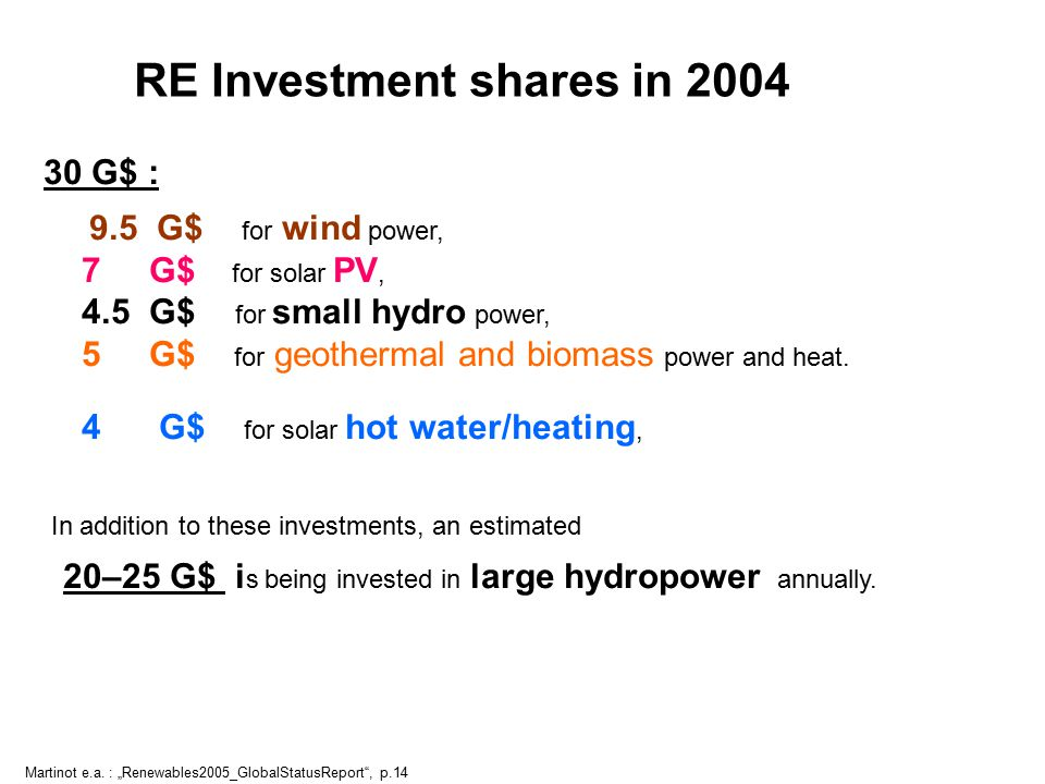 RE Investment shares in 2004