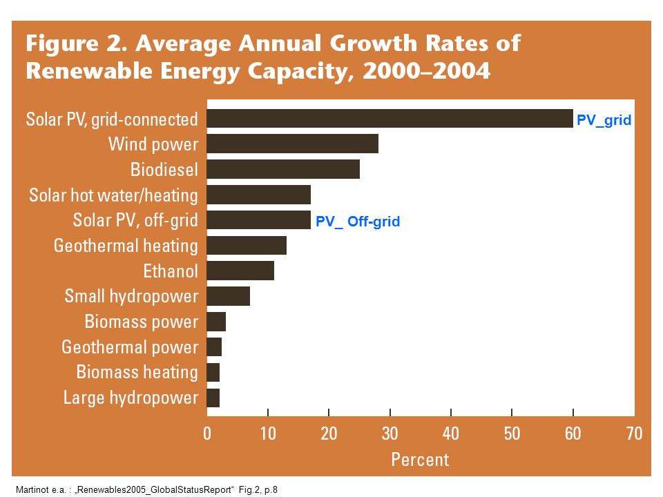 "PV_grid PV_ Off-grid Martinot e.a. : ""Renewables2005_GlobalStatusReport Fig.2, p.8"
