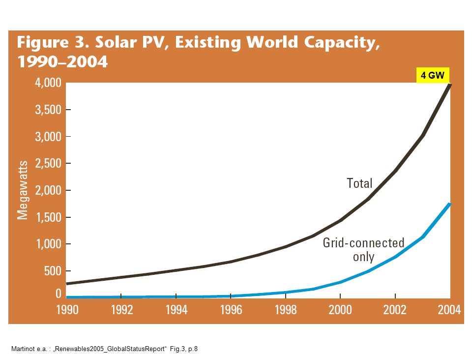 "4 GW Martinot e.a. : ""Renewables2005_GlobalStatusReport Fig.3, p.8"