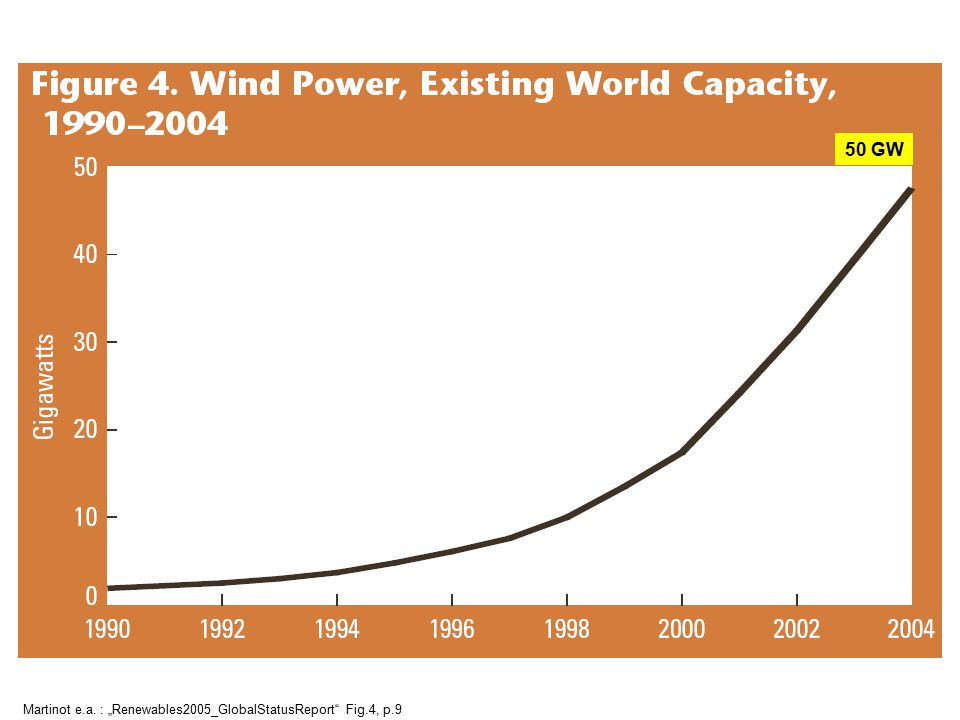 "50 GW Martinot e.a. : ""Renewables2005_GlobalStatusReport Fig.4, p.9"