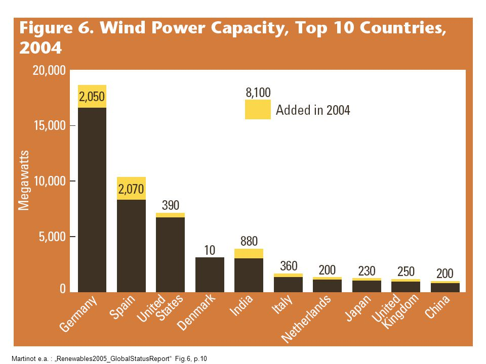 "Martinot e.a. : ""Renewables2005_GlobalStatusReport Fig.6, p.10"
