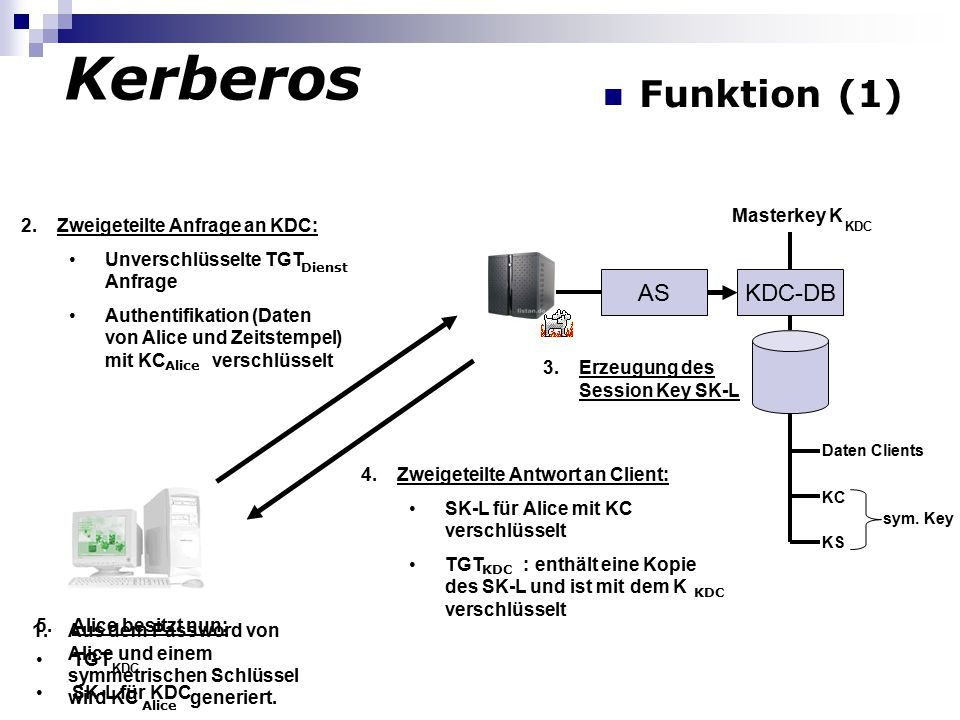 Kerberos Funktion (1) AS KDC-DB Masterkey K