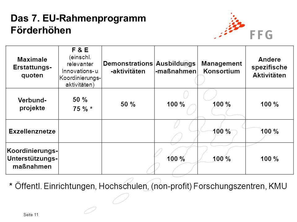 Das 7. EU-Rahmenprogramm Förderhöhen