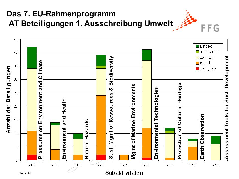 Das 7. EU-Rahmenprogramm AT Beteiligungen 1. Ausschreibung Umwelt