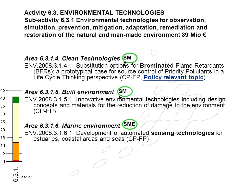Area 6.3.1.4. Clean Technologies
