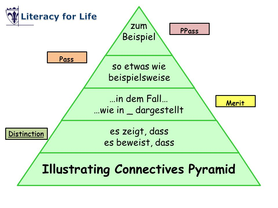 Illustrating Connectives Pyramid